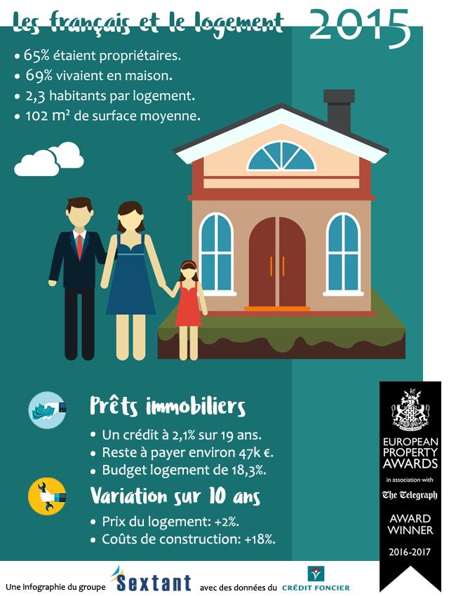 Infographie: les français et le logement en 2015